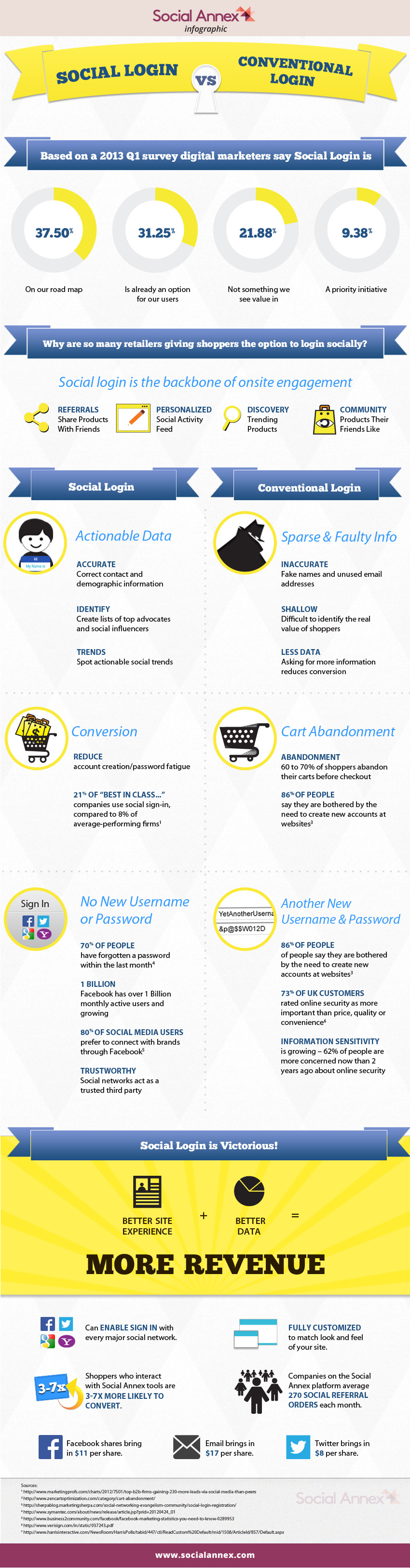 SOCIAL LOGIN INFOGRAPHIC
