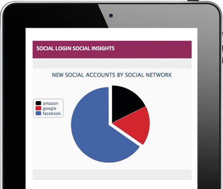 Social Login social Insights